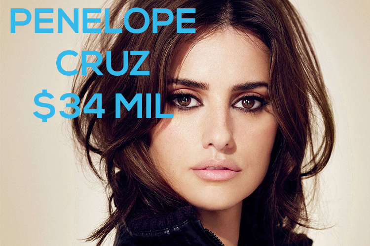 Richest Actresses in the World 2014 TOP 10| 10- Penelope Cruz Net Net Worth- $34 million