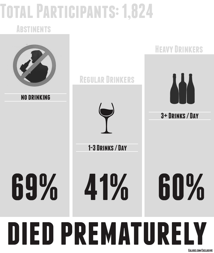 Study Shows That Abstaining From Alcohol Shortens Your Life, This infographic displays the results of a study conducted last year. Out of 1824 participants those that did not drink died prematurely!