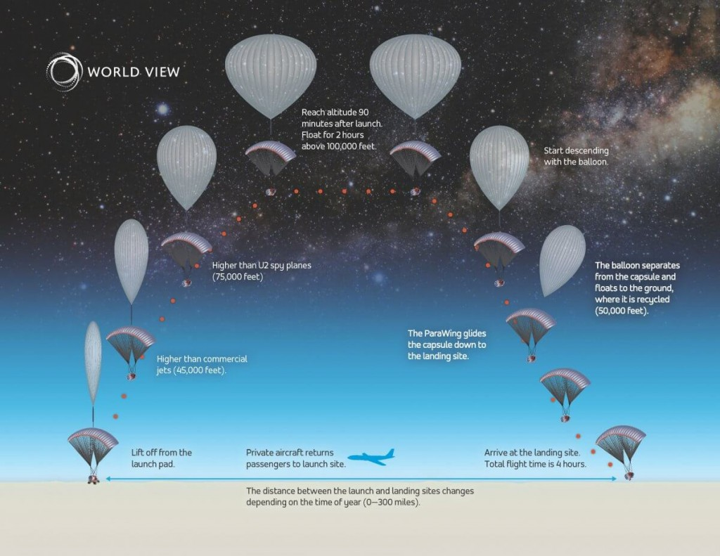 Balloon Rides to Near-Space Are Real and Cost $75k a Seat