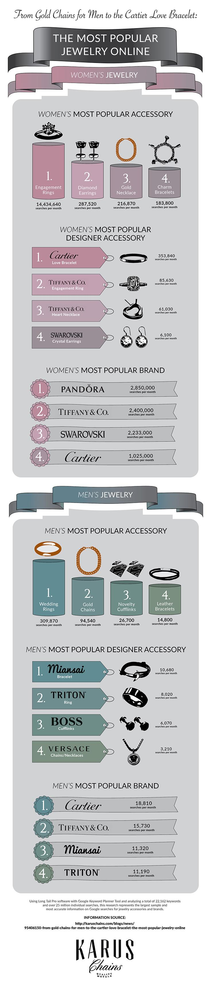 1 Infographic The Most Popular Jewelry Accessories for Men and Women