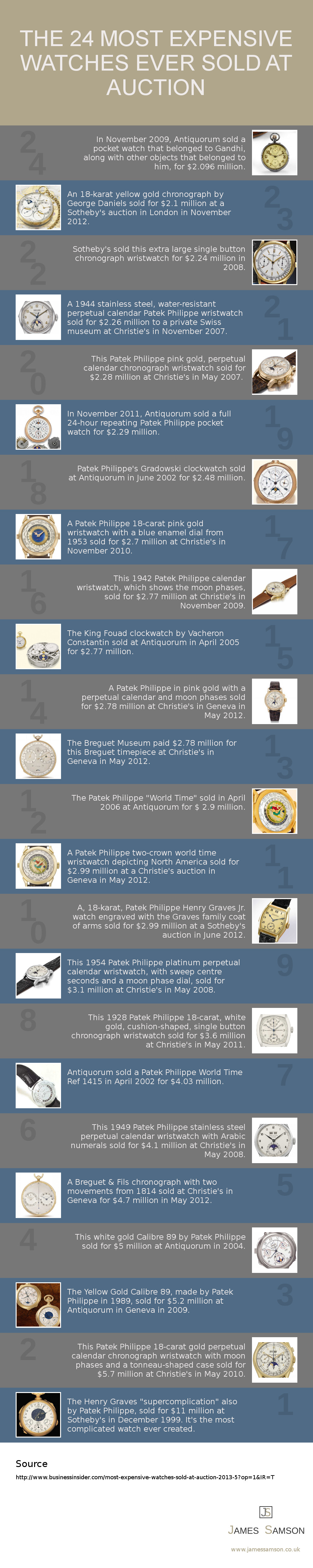 most-expensive-watches-sold-at-auction