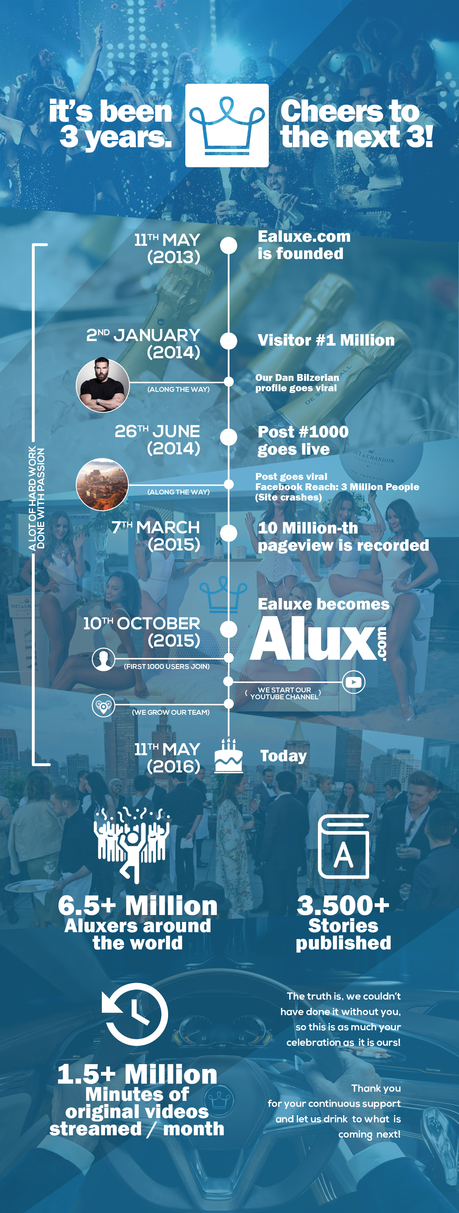 Alux com 3rd anniversary infographic luxury website growth community audience