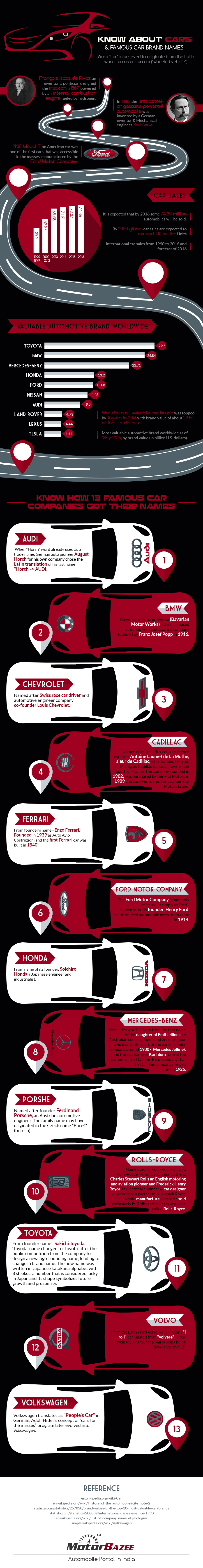 Know About Cars & 13 Car Brand Names Infographic
