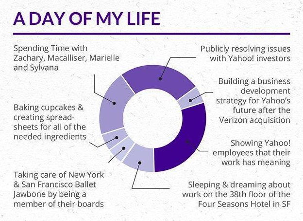 Marissa Mayer Resume - Time Spent Graph