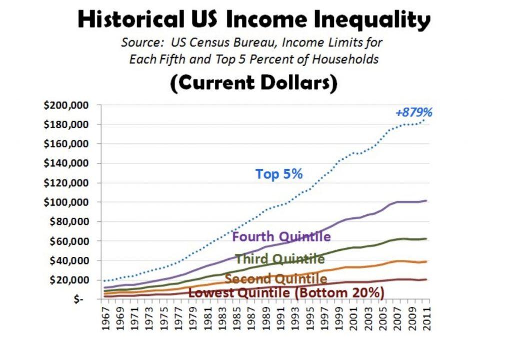 Gap between rich and poor biggest wealth transfer in history alux
