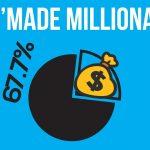 15 Millionaire Statistics. world millionaires